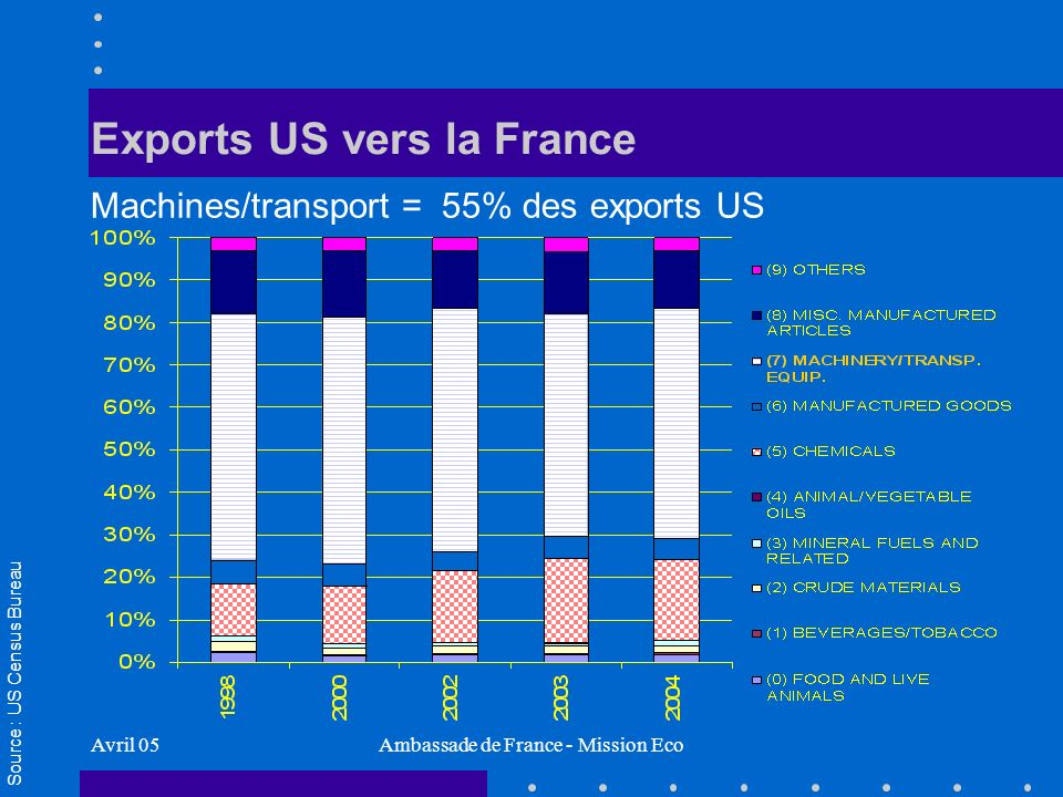 Avril 05Ambassade de France - Mission Eco Exports US vers la France Machines/transport = 55% des exports US Source : US Census Bureau
