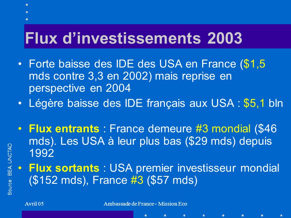 Avril 05Ambassade de France - Mission Eco Flux dinvestissements 2003 Forte baisse des IDE des USA en France ($1,5 mds contre 3,3 en 2002) mais reprise en perspective en 2004 Légère baisse des IDE français aux USA : $5,1 bln Flux entrants : France demeure #3 mondial ($46 mds).