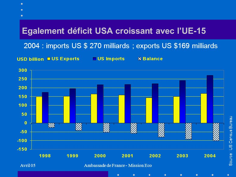 Avril 05Ambassade de France - Mission Eco Egalement déficit USA croissant avec lUE-15 Source : US Census Bureau 2004 : imports US $ 270 milliards ; exports US $169 milliards