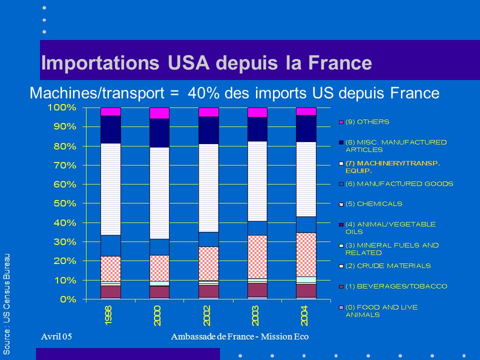 Avril 05Ambassade de France - Mission Eco Importations USA depuis la France Machines/transport = 40% des imports US depuis France Source : US Census Bureau