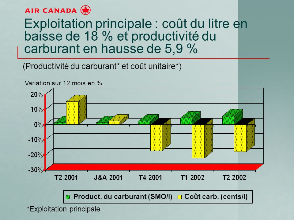 Product. du carburant (SMO/l)Coût carb.
