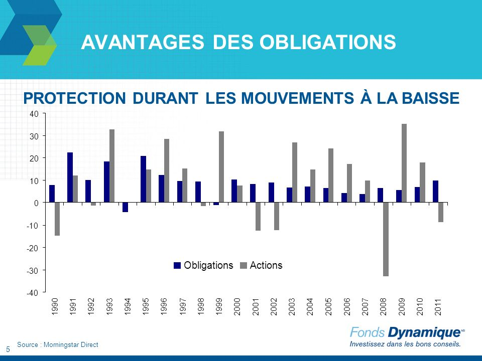 5 AVANTAGES DES OBLIGATIONS PROTECTION DURANT LES MOUVEMENTS À LA BAISSE Source : Morningstar Direct -40 -30 -20 -10 0 10 20 30 40 1990199119921993199419951996 199719981999200020012002200320042005 20062007 2008200920102011 ObligationsActions