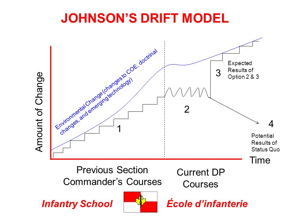 Infantry SchoolÉcole dinfanterie JOHNSONS DRIFT MODEL Amount of Change Previous Section Commanders Courses Current DP Courses 1 2 Environmental Change (changes to COE, doctrinal changes, and emerging technology) Time 3 4 Expected Results of Option 2 & 3 Potential Results of Status Quo