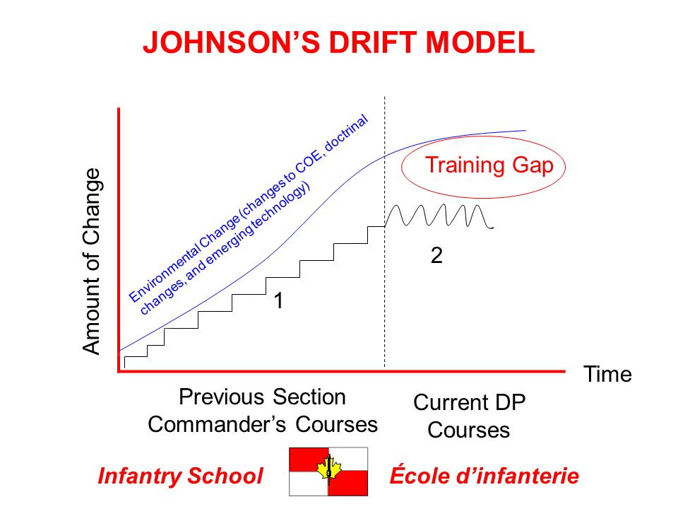 Infantry SchoolÉcole dinfanterie JOHNSONS DRIFT MODEL Amount of Change Previous Section Commanders Courses Current DP Courses Training Gap 1 2 Environmental Change (changes to COE, doctrinal changes, and emerging technology) Time