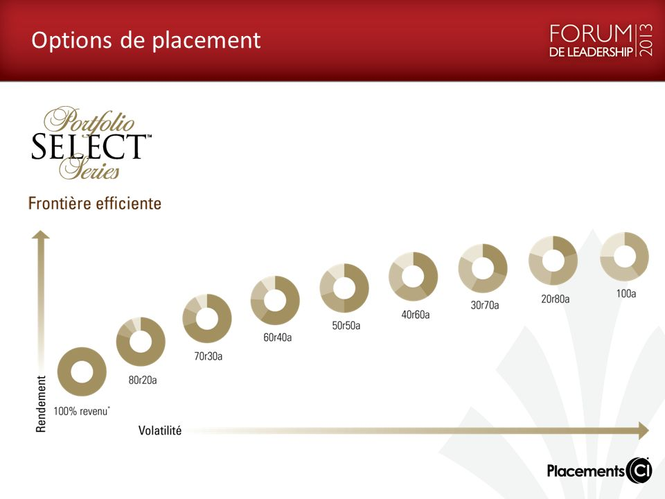 Options de placement