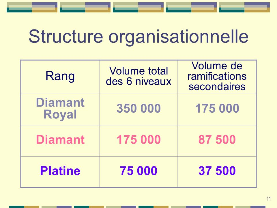 11 Structure organisationnelle Rang Volume total des 6 niveaux Volume de ramifications secondaires Diamant Royal Diamant Platine