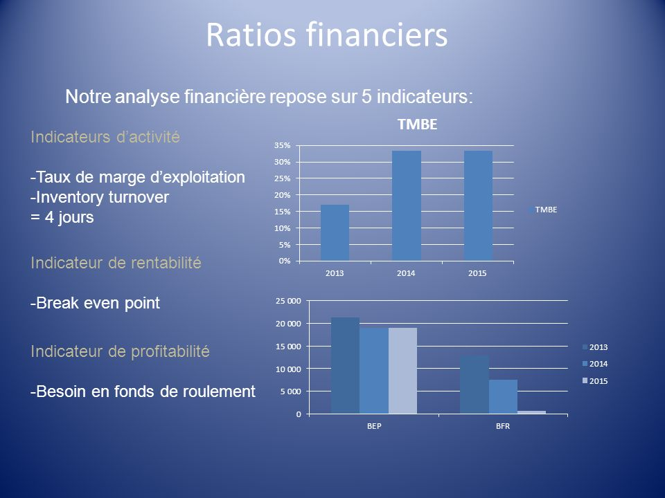 Ratios financiers Indicateurs dactivité -Taux de marge dexploitation -Inventory turnover = 4 jours Notre analyse financière repose sur 5 indicateurs: Indicateur de rentabilité -Break even point Indicateur de profitabilité -Besoin en fonds de roulement