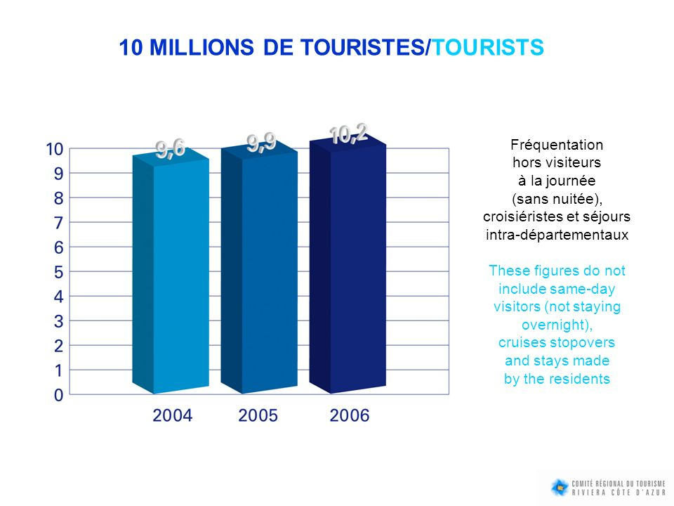10 MILLIONS DE TOURISTES/TOURISTS Fréquentation hors visiteurs à la journée (sans nuitée), croisiéristes et séjours intra-départementaux These figures do not include same-day visitors (not staying overnight), cruises stopovers and stays made by the residents