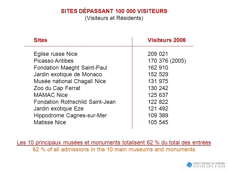SITES DÉPASSANT VISITEURS (Visiteurs et Résidents) SitesVisiteurs 2006 Eglise russe Nice Picasso Antibes (2005) Fondation Maeght Saint-Paul Jardin exotique de Monaco Musée national Chagall Nice Zoo du Cap Ferrat MAMAC Nice Fondation Rothschild Saint-Jean Jardin exotique Eze Hippodrome Cagnes-sur-Mer Matisse Nice Les 10 principaux musées et monuments totalisent 62 % du total des entrées 62 % of all admissions in the 10 main museums and monuments