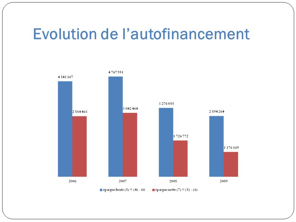 Evolution de lautofinancement