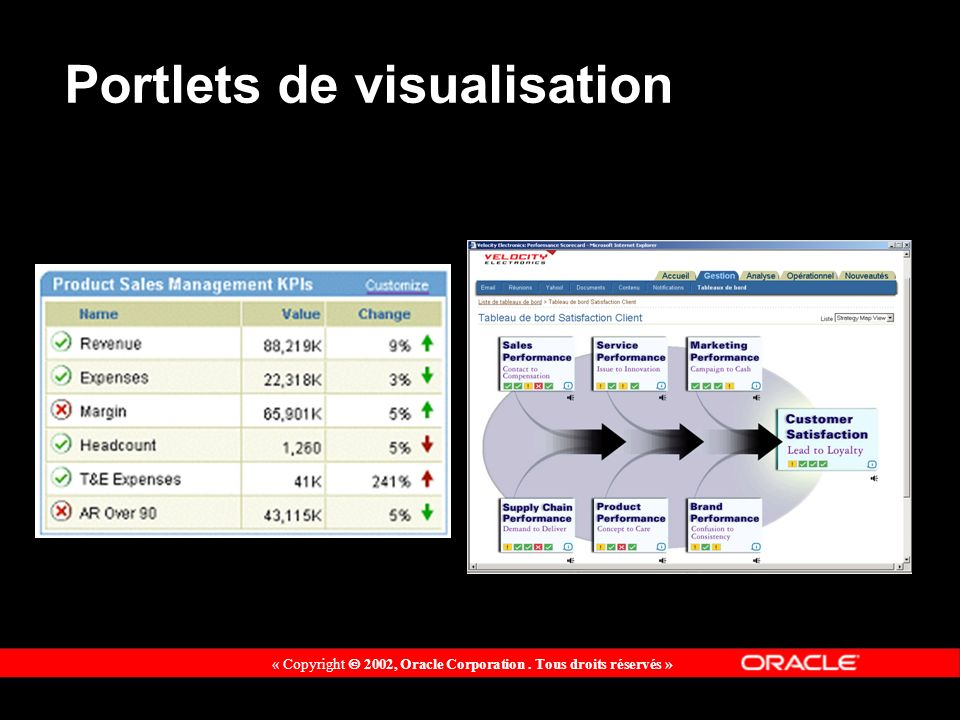 « Copyright 2002, Oracle Corporation. Tous droits réservés » Portlets de visualisation