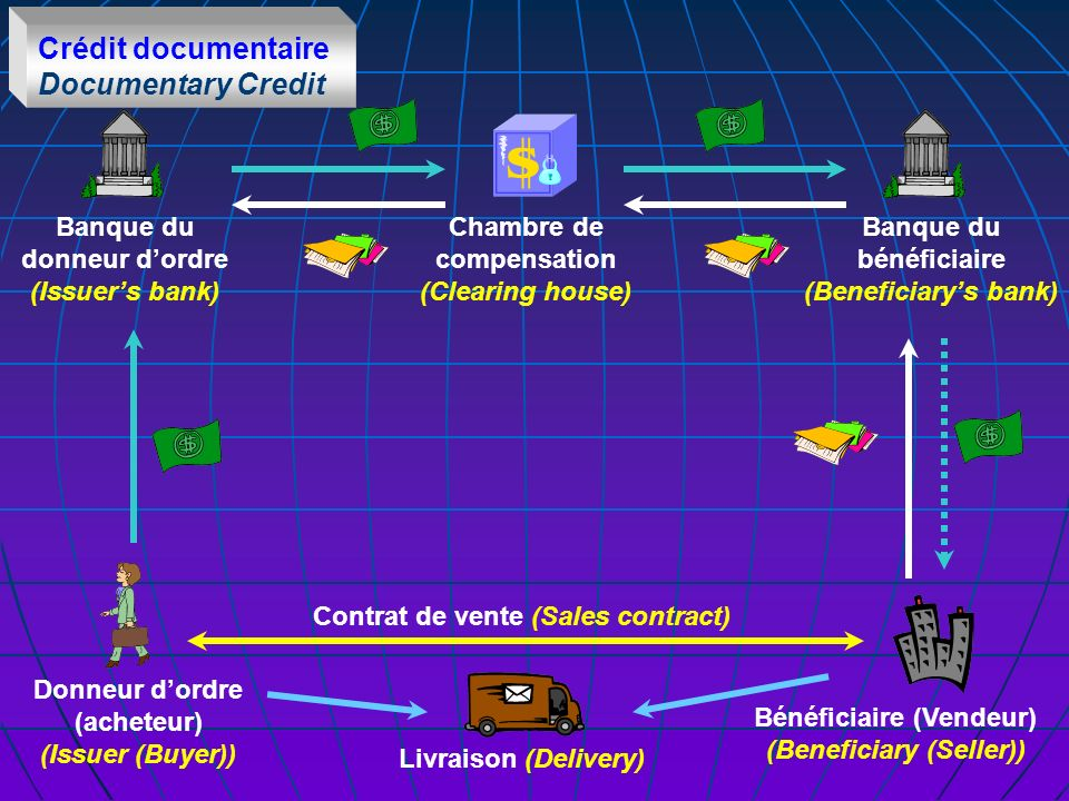 Donneur dordre (acheteur) (Issuer (Buyer)) Bénéficiaire (Vendeur) (Beneficiary (Seller)) Chambre de compensation (Clearing house) Banque du donneur dordre (Issuers bank) Banque du bénéficiaire (Beneficiarys bank) Contrat de vente (Sales contract) Livraison (Delivery) Crédit documentaire Documentary Credit