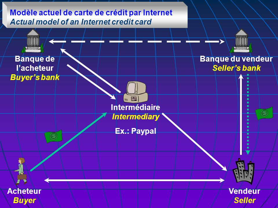 Acheteur Buyer Vendeur Seller Banque de lacheteur Buyers bank Banque du vendeur Sellers bank Intermédiaire Intermediary Modèle actuel de carte de crédit par Internet Actual model of an Internet credit card Ex.: Paypal