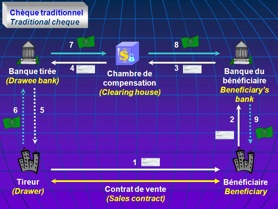 Chèque traditionnel Traditional cheque Tireur (Drawer) Bénéficiaire Beneficiary Chambre de compensation (Clearing house) Contrat de vente (Sales contract) 1 2 34 87 56 9 Banque tirée (Drawee bank) Banque du bénéficiaire Beneficiarys bank
