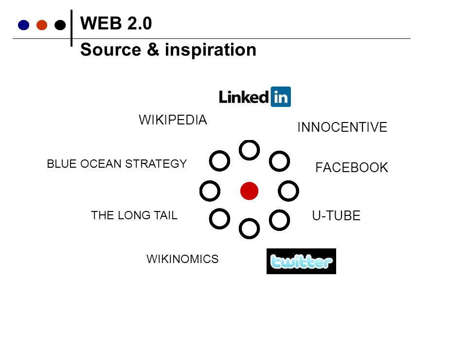 BLUE OCEAN STRATEGY WIKIPEDIA U-TUBE THE LONG TAIL INNOCENTIVE FACEBOOK WEB 2.0 WIKINOMICS Source & inspiration