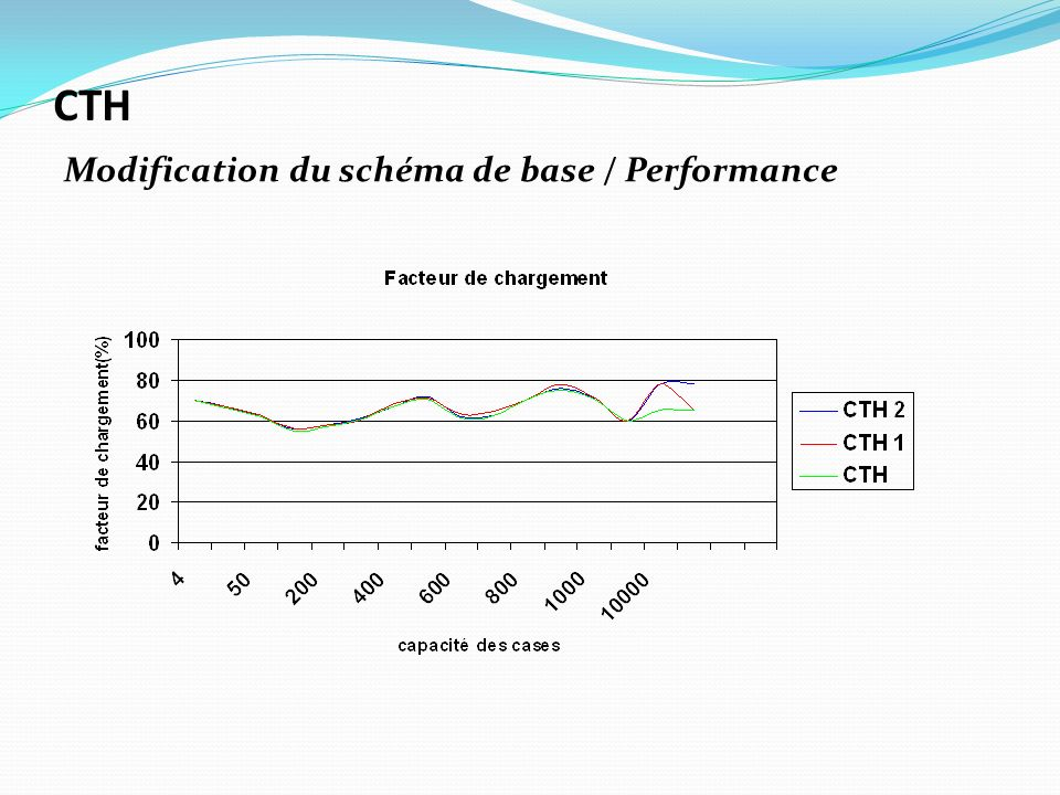Modification du schéma de base / Performance CTH