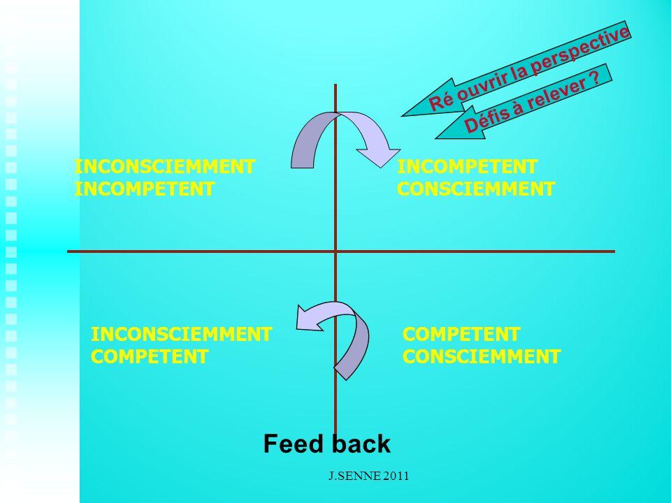 INCONSCIEMMENT INCOMPETENT CONSCIEMMENT COMPETENT CONSCIEMMENT INCONSCIEMMENT COMPETENT Ré ouvrir la perspective Feed back Défis à relever .