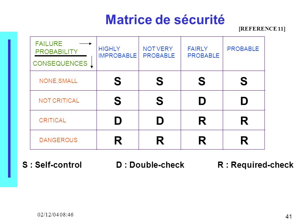 41 02/12/04 08:46 Matrice de sécurité FAILURE PROBABILITY HIGHLY IMPROBABLE NOT VERY PROBABLE FAIRLY PROBABLE CONSEQUENCES NONE,SMALL NOT CRITICAL CRITICAL DANGEROUS S S SSS SDD DDRR RRRR [REFERENCE 11] S : Self-controlD : Double-checkR : Required-check