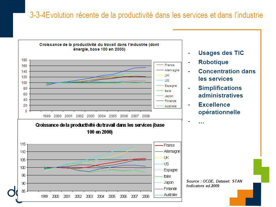 3-3-4Evolution récente de la productivité dans les services et dans lindustrie Source : OCDE, Dataset: STAN Indicators ed.2009 -Usages des TIC -Robotique -Concentration dans les services -Simplifications administratives -Excellence opérationnelle -…