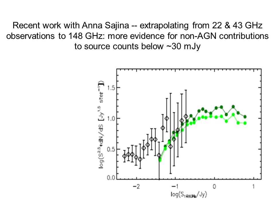 Recent work with Anna Sajina -- extrapolating from 22 & 43 GHz observations to 148 GHz: more evidence for non-AGN contributions to source counts below ~30 mJy