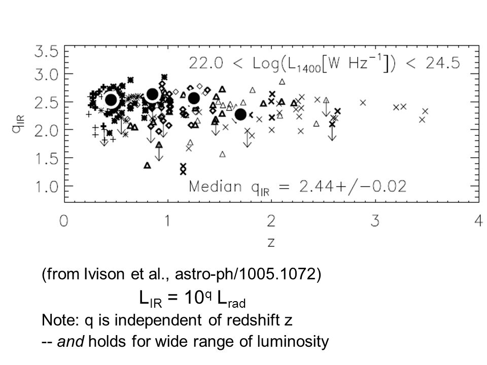 (from Ivison et al., astro-ph/ ) L IR = 10 q L rad Note: q is independent of redshift z -- and holds for wide range of luminosity