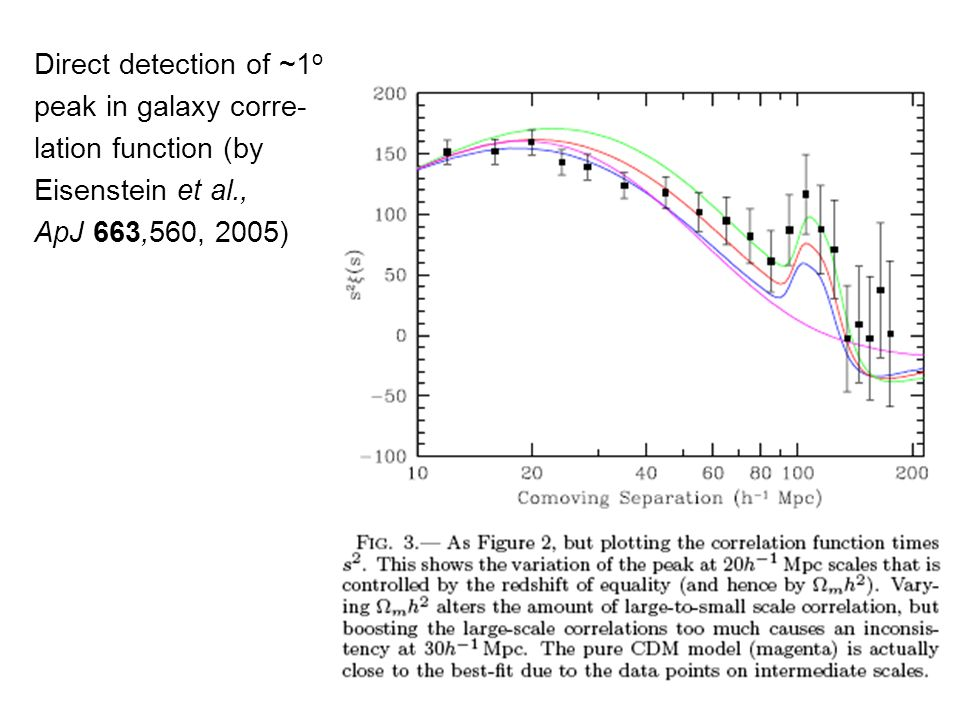 Direct detection of ~1 o peak in galaxy corre- lation function (by Eisenstein et al., ApJ 663,560, 2005)