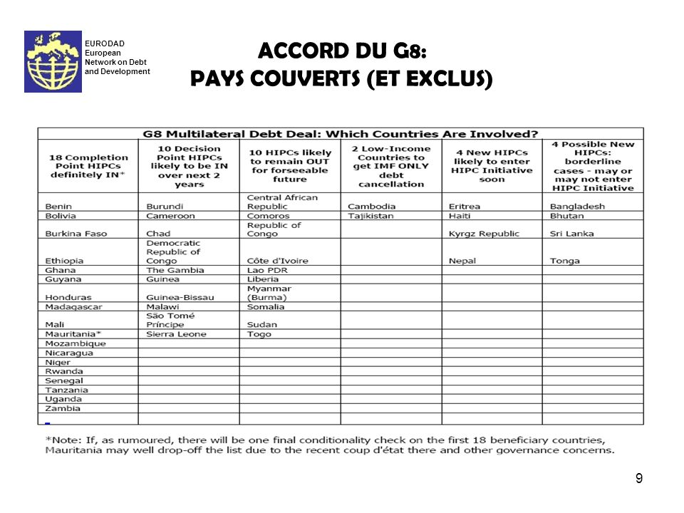 9 ACCORD DU G8: PAYS COUVERTS (ET EXCLUS) EURODAD European Network on Debt and Development