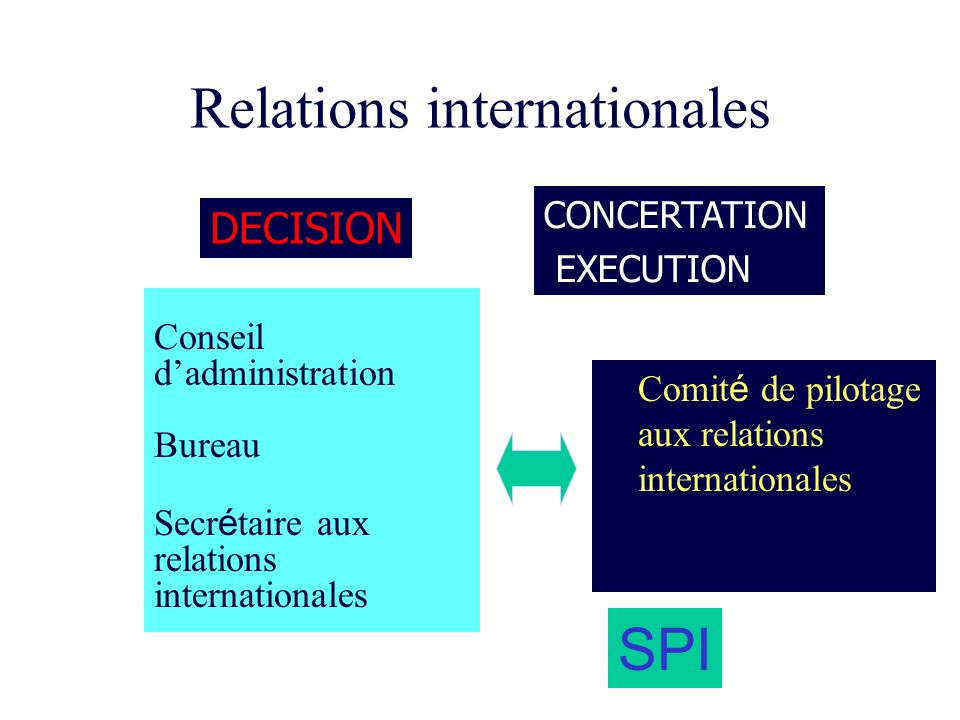 Relations internationales Conseil dadministration Bureau Secr é taire aux relations internationales Comit é de pilotage aux relations internationales DECISION CONCERTATION EXECUTION SPI