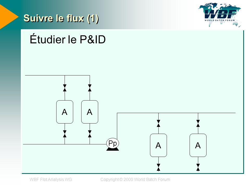 WBF Flot Analysis WGCopyright © 2000 World Batch Forum Suivre le flux (1) Étudier le P&ID AA AA Pp