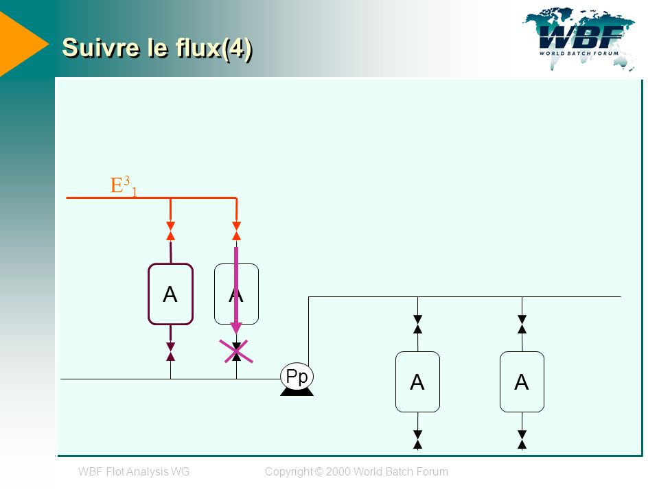 WBF Flot Analysis WGCopyright © 2000 World Batch Forum Suivre le flux(4) A A AA Pp E31E31