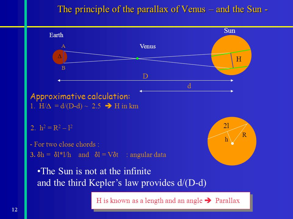 12 The principle of the parallax of Venus – and the Sun - A B d D Sun Venus H Approximative calculation: 1.