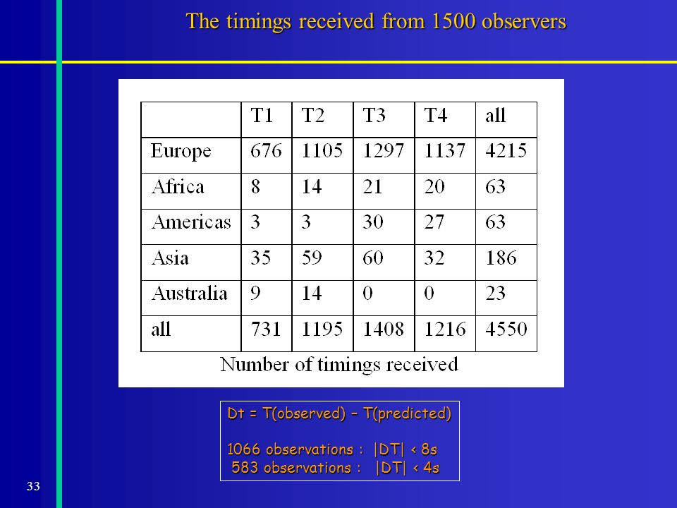 33 The timings received from 1500 observers Dt = T(observed) – T(predicted) 1066 observations : |DT| < 8s 583 observations : |DT| < 4s 583 observations : |DT| < 4s