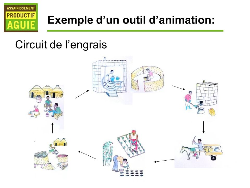 Exemple dun outil danimation: Circuit de lengrais