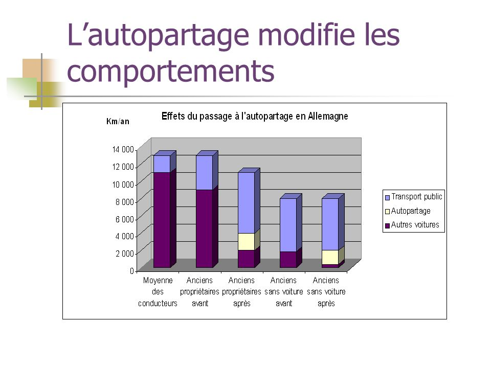 Lautopartage modifie les comportements