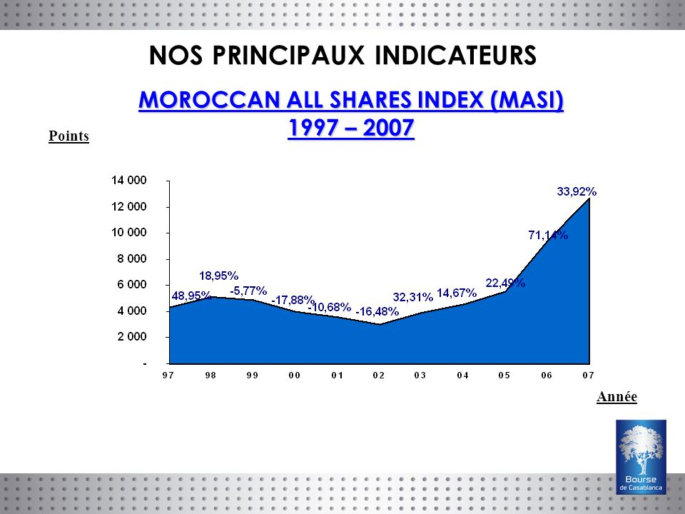 MOROCCAN ALL SHARES INDEX (MASI) 1997 – 2007 Points Année NOS PRINCIPAUX INDICATEURS
