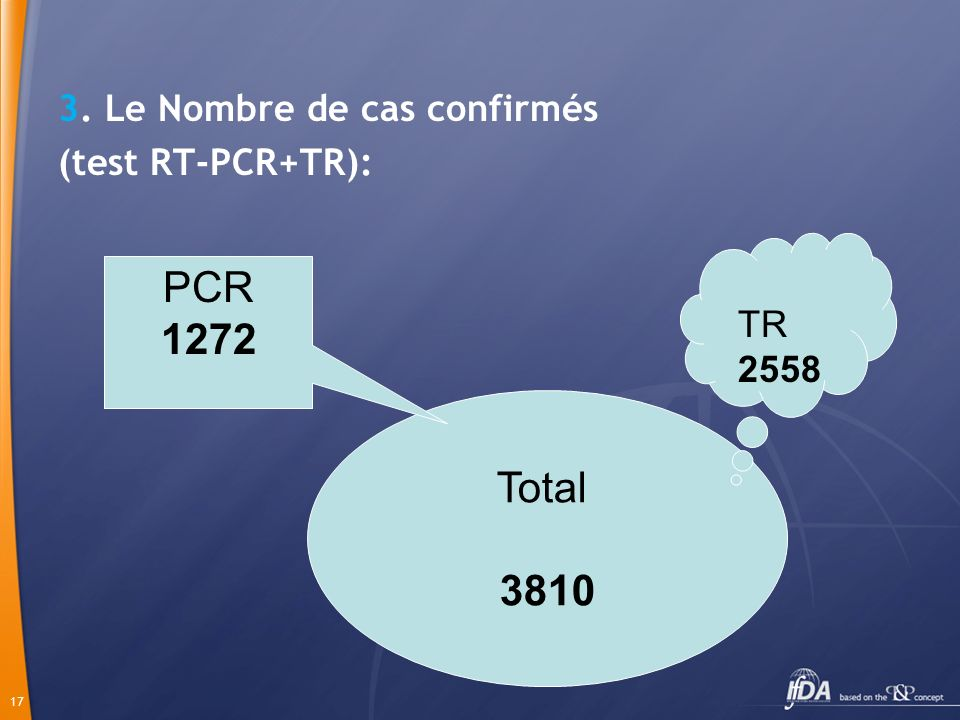 17 3. Le Nombre de cas confirmés (test RT-PCR+TR): Total 3810 TR 2558 PCR 1272