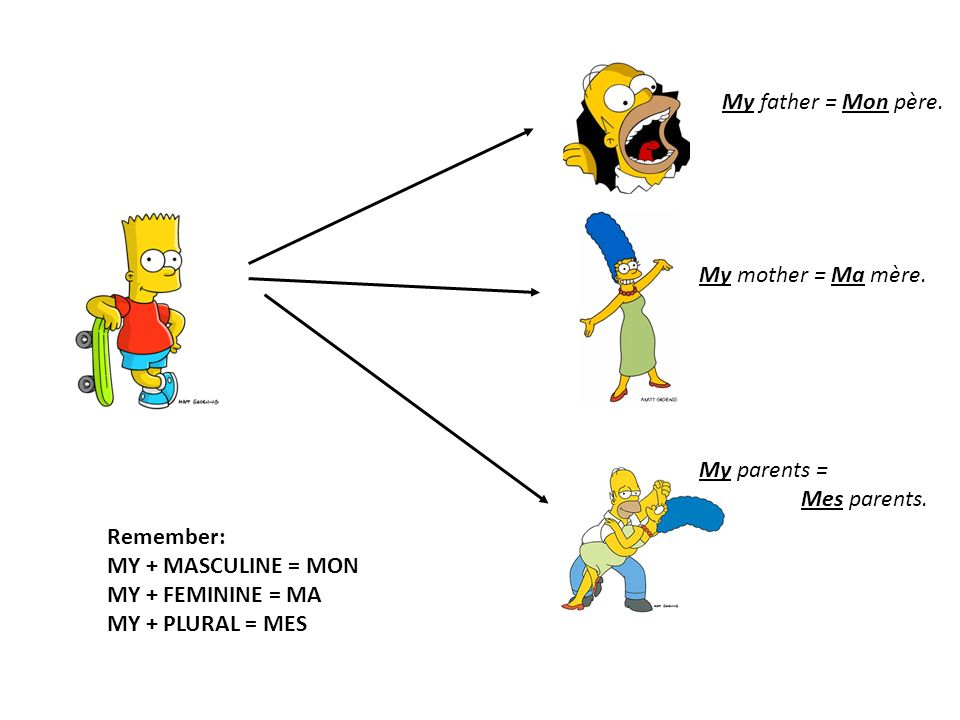 My father = Mon père. My mother = Ma mère. My parents = Mes parents.