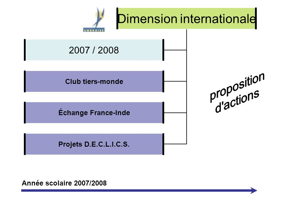 Dimension internationale Club tiers- monde Échange France-Inde Projets D.E.C.L.I.C.S.