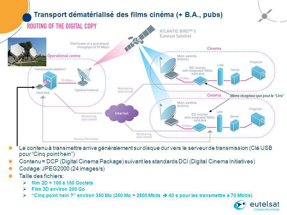Transport dématérialisé des films cinéma (+ B.A., pubs) Le contenu à transmettre arrive généralement sur disque dur vers le serveur de transmission (Clé USB pour Cinq point hein) Contenu = DCP (Digital Cinema Package) suivant les standards DCI (Digital Cinema Initiatives) Codage: JPEG2000 (24 images/s) Taille des fichiers: film 2D = 100 à 150 Goctets Film 3D environ 200 Go Cinq point hein .