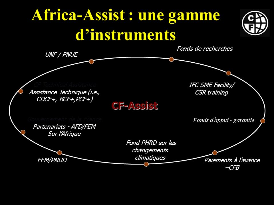 Africa-Assist : une gamme dinstruments FEM/PNUD Fonds d appui - garantie Fond PHRD sur les changements climatiques CF Technical Assistance Assistance Technique (i.e., CDCF+, BCF+,PCF+) UNF / PNUE Paiements à lavance –CFB Fonds de recherches IFC SME Facility/ CSR training Gouvernement de la France Partenariats - AFD/FEM Sur lAfrique CF-Assist