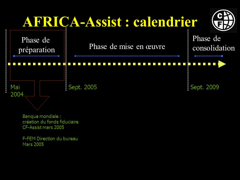AFRICA-Assist : calendrier Mai 2004 Sept. 2009Sept.