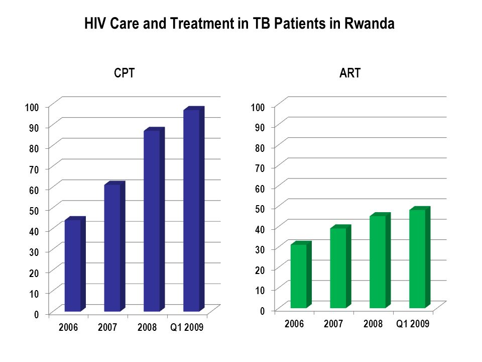 HIV Care and Treatment in TB Patients in Rwanda