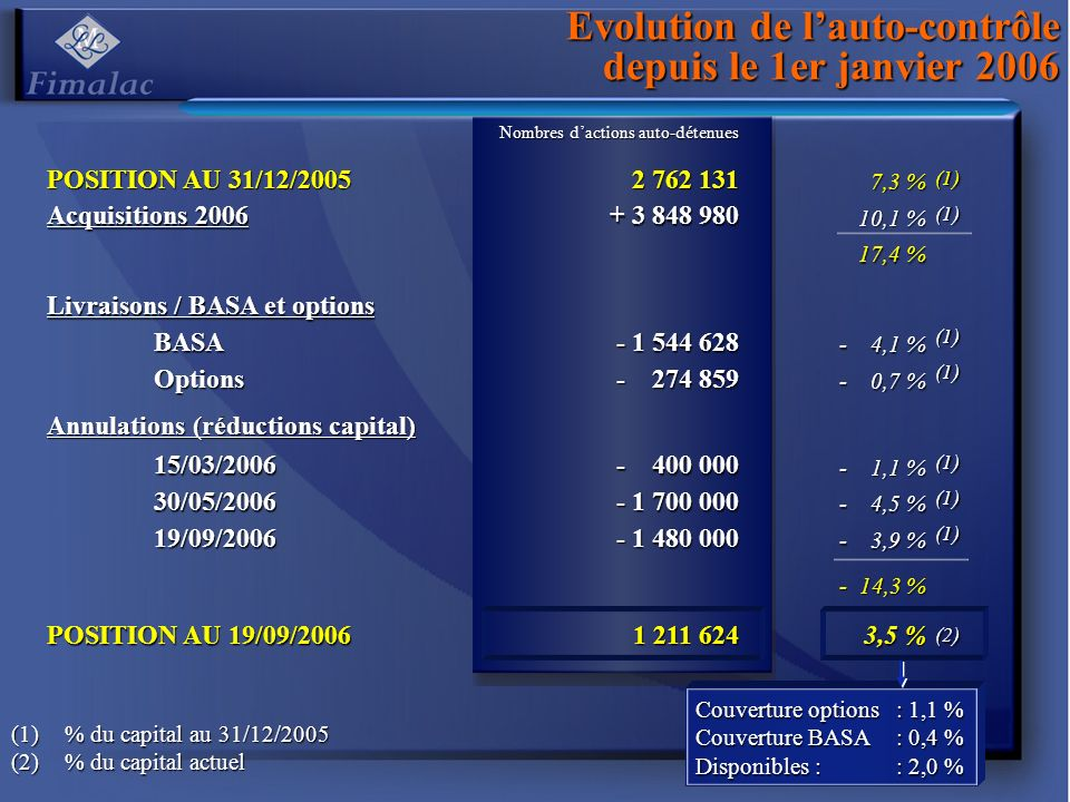 Evolution de lauto-contrôle depuis le 1er janvier 2006 Nombres dactions auto-détenues POSITION AU 31/12/ ,3 % Acquisitions ,1 % 17,4 % Livraisons / BASA et options BASA ,1 % Options ,7 % Annulations (réductions capital) 15/03/ ,1 % 30/05/ ,5 % 19/09/ ,9 % - 14,3 % POSITION AU 19/09/ ,5 % (1)% du capital au 31/12/2005 (2)% du capital actuel Couverture options : 1,1 % Couverture BASA : 0,4 % Disponibles :: 2,0 % (1) (1) (1) (1) (1) (1) (1) (2)