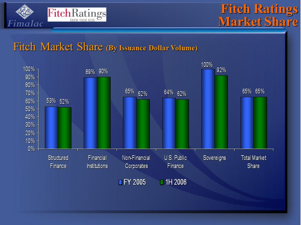 Fitch Ratings Market Share Fitch Market Share (By Issuance Dollar Volume)