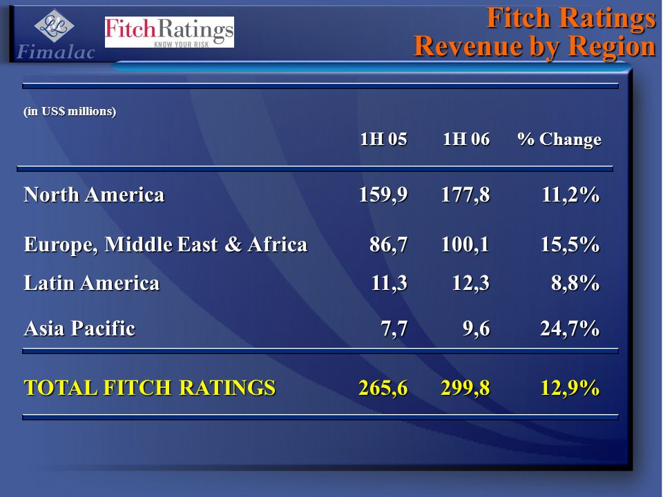 Fitch Ratings Revenue by Region (in US$ millions) 1H 05 1H 06 % Change North America 159,9177,811,2% Europe, Middle East & Africa 86,7100,115,5% Latin America 11,312,38,8% Asia Pacific 7,79,624,7% TOTAL FITCH RATINGS 265,6299,812,9%