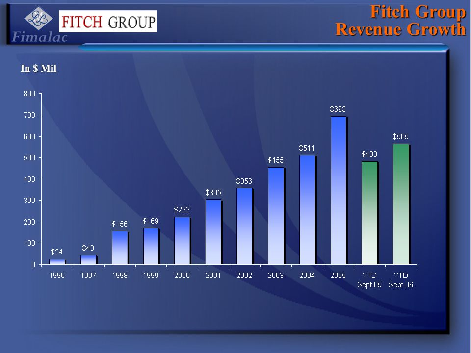 Fitch Group Revenue Growth In $ Mil