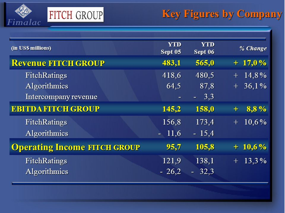 Key Figures by Company (in US$ millions) YTD Sept 05 YTD Sept 06 % Change Revenue FITCH GROUP 483,1565,0+ 17,0 % FitchRatings418,6480,5+ 14,8 % Algorithmics64,587,8+ 36,1 % Intercompany revenue - - 3,3 EBITDA FITCH GROUP 145,2158,0+ 8,8 % FitchRatings156,8173,4+ 10,6 % Algorithmics - 11,6 - 15,4 Operating Income FITCH GROUP 95,7105,8+ 10,6 % FitchRatings121,9138,1+ 13,3 % Algorithmics - 26,2 - 32,3