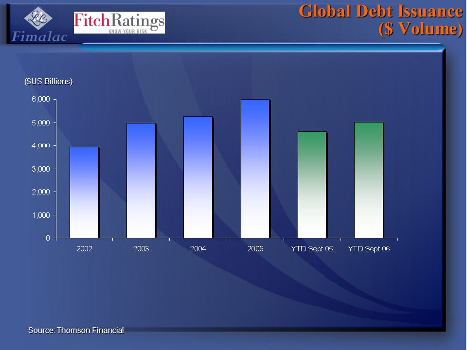 Global Debt Issuance ($ Volume) Source: Thomson Financial ($US Billions)