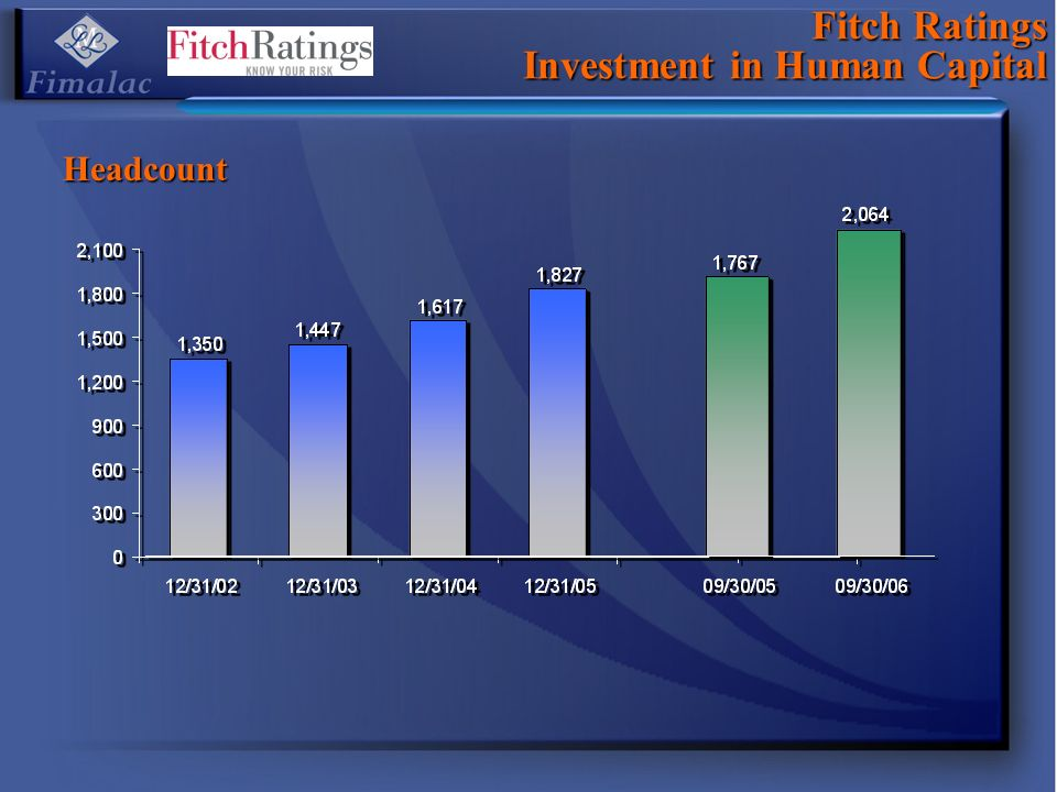 Fitch Ratings Investment in Human Capital Headcount