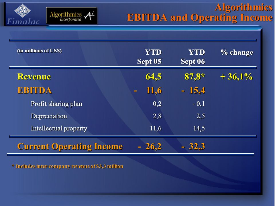 Algorithmics EBITDA and Operating Income (in millions of US$) YTD Sept 05 YTD Sept 06 % change Revenue64,587,8* + 36,1% EBITDA - 11,6 - 15,4 Profit sharing plan 0,2 0,2 - 0,1 Depreciation2,82,5 Intellectual property 11,614,5 Current Operating Income - 26,2 - 32,3 * Includes inter-company revenue of $3,3 million